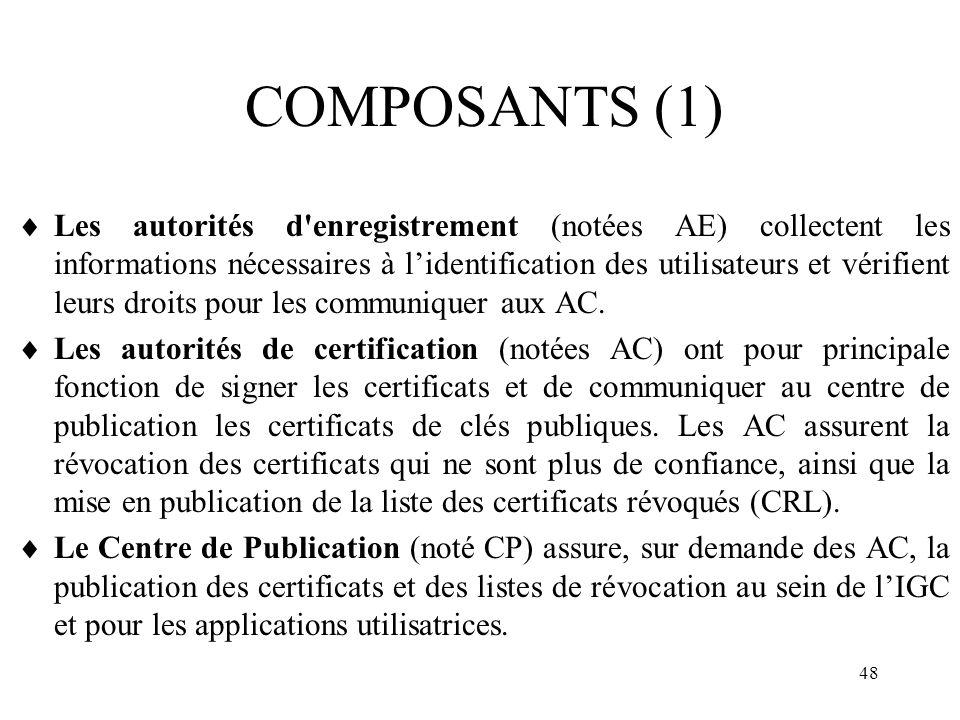 COMPOSANTS (1)
