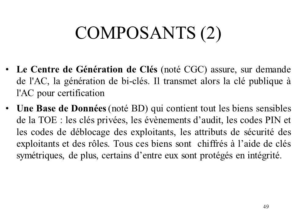 COMPOSANTS (2)