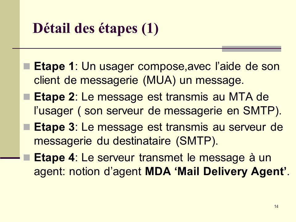 Détail des étapes (1) Etape 1: Un usager compose,avec l'aide de son client de messagerie (MUA) un message.