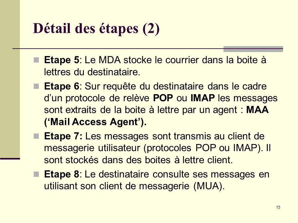 Détail des étapes (2) Etape 5: Le MDA stocke le courrier dans la boite à lettres du destinataire.