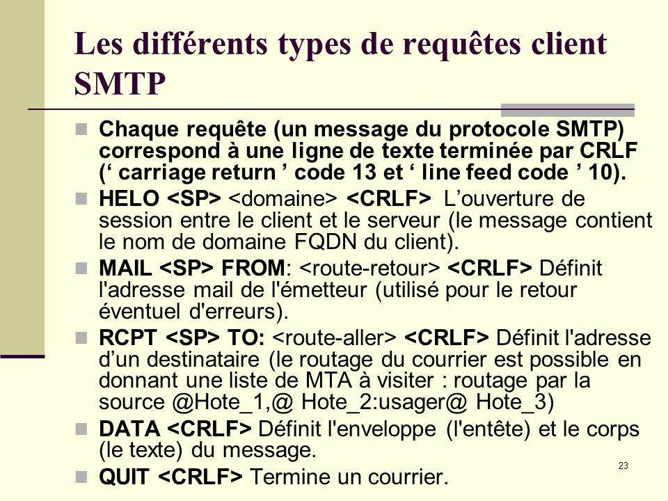Les différents types de requêtes client SMTP