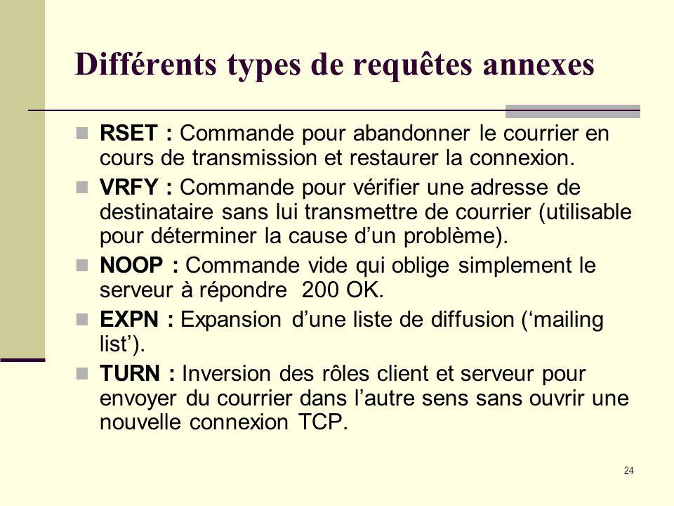 Différents types de requêtes annexes