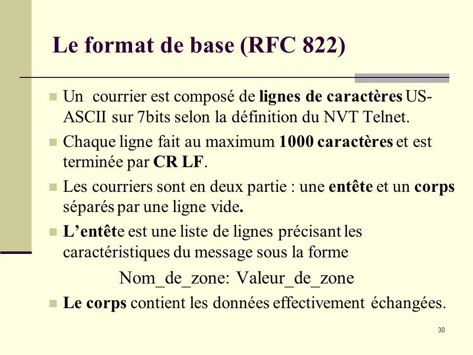 Le format de base (RFC 822) Nom_de_zone: Valeur_de_zone