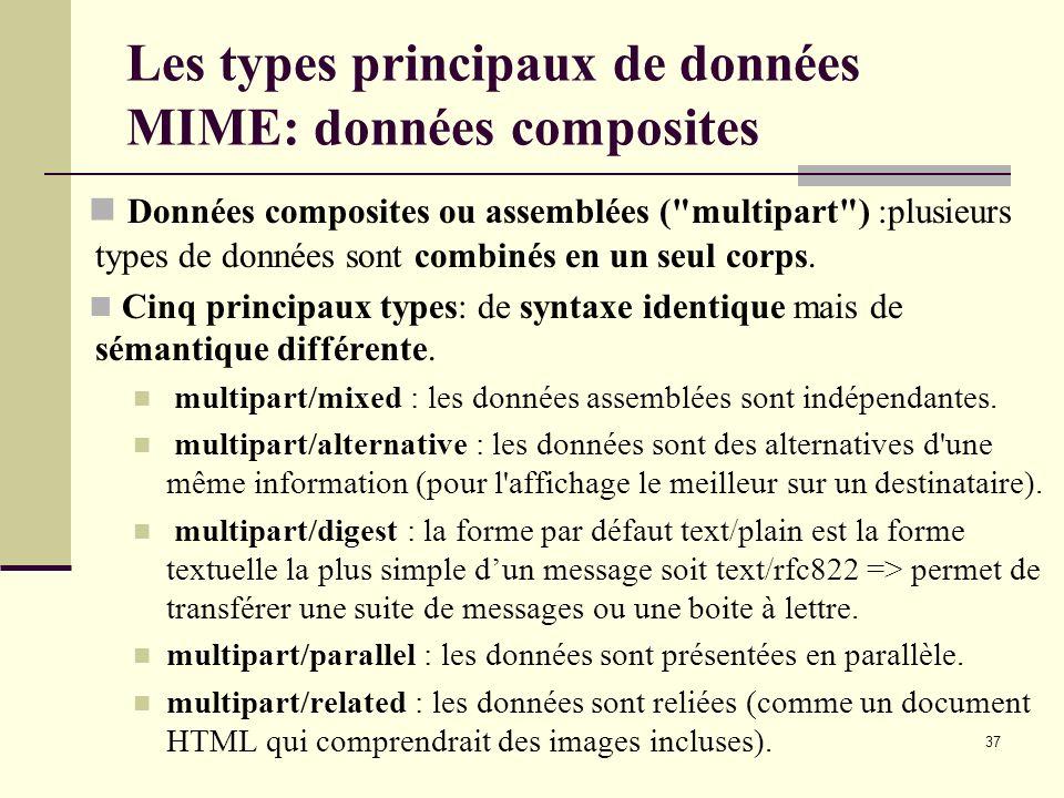 Les types principaux de données MIME: données composites