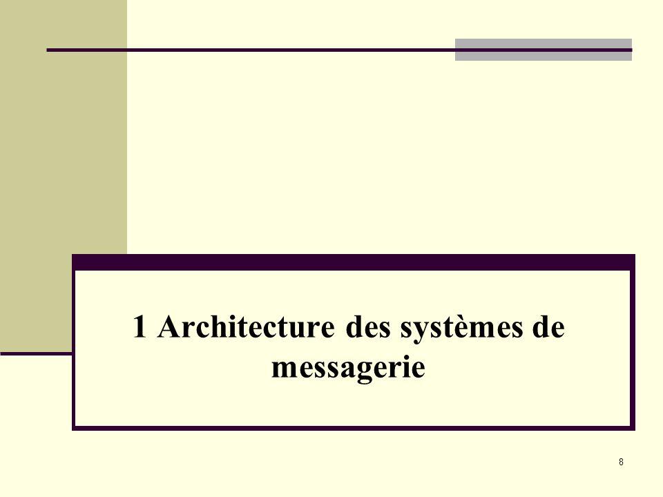 1 Architecture des systèmes de messagerie