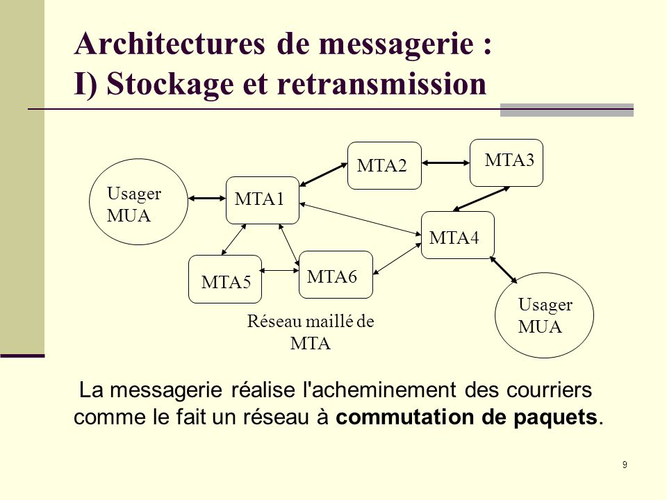 Architectures de messagerie : I) Stockage et retransmission