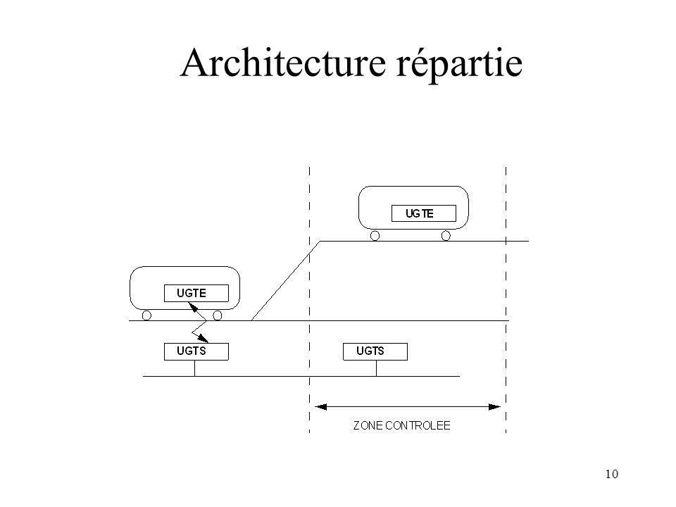 Architecture répartie