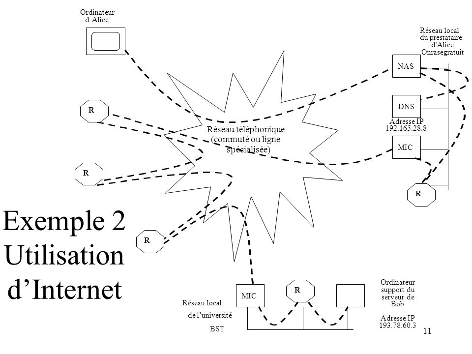 Exemple 2 Utilisation d'Internet