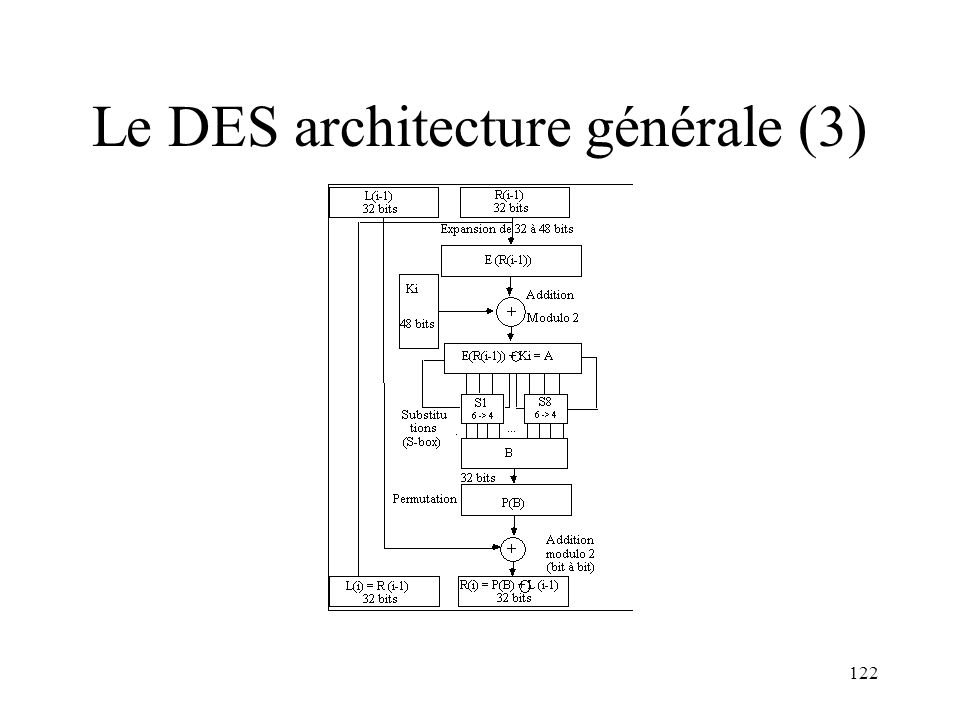 Le DES architecture générale (3)