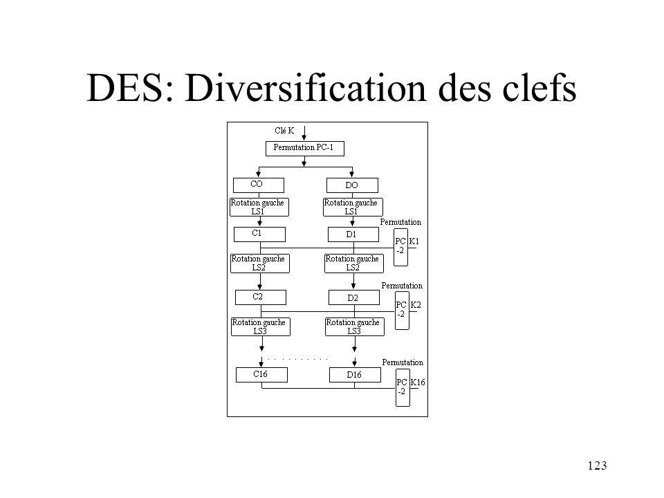 DES: Diversification des clefs
