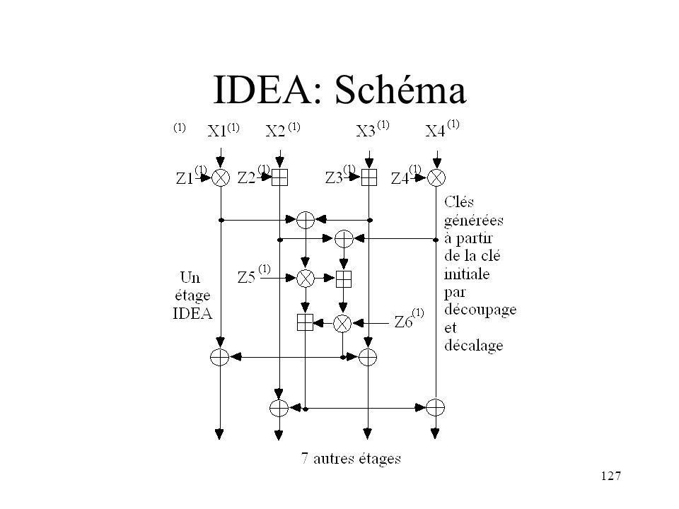 IDEA: Schéma