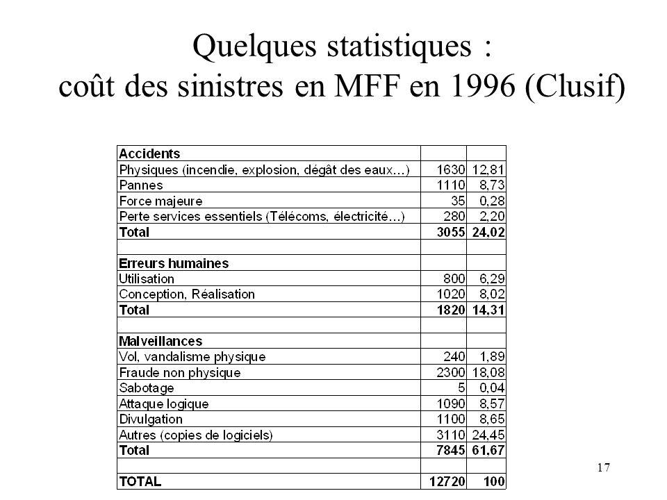 Quelques statistiques : coût des sinistres en MFF en 1996 (Clusif)