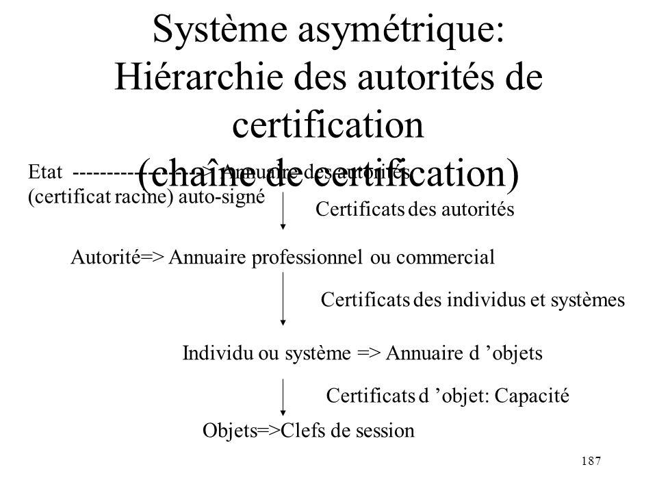 Système asymétrique: Hiérarchie des autorités de certification (chaîne de certification)