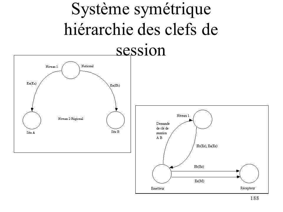 Système symétrique hiérarchie des clefs de session