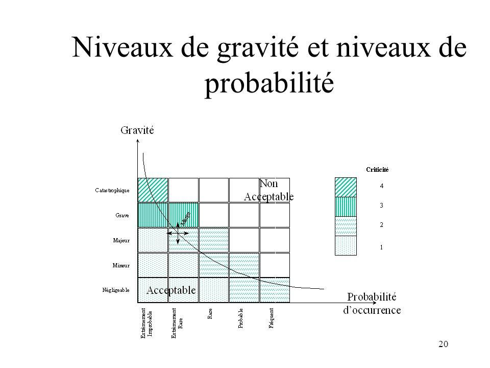 Niveaux de gravité et niveaux de probabilité