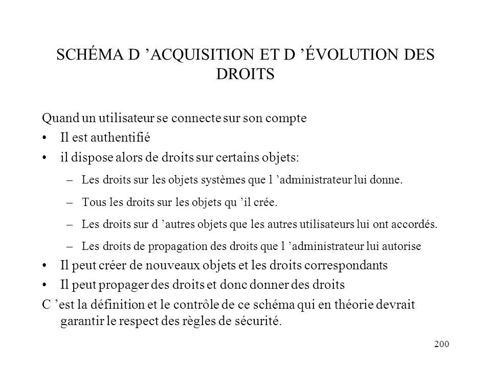 SCHÉMA D 'ACQUISITION ET D 'ÉVOLUTION DES DROITS