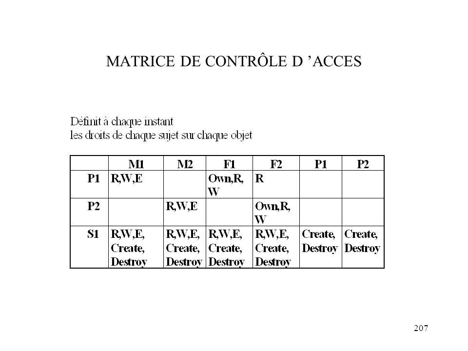 MATRICE DE CONTRÔLE D 'ACCES