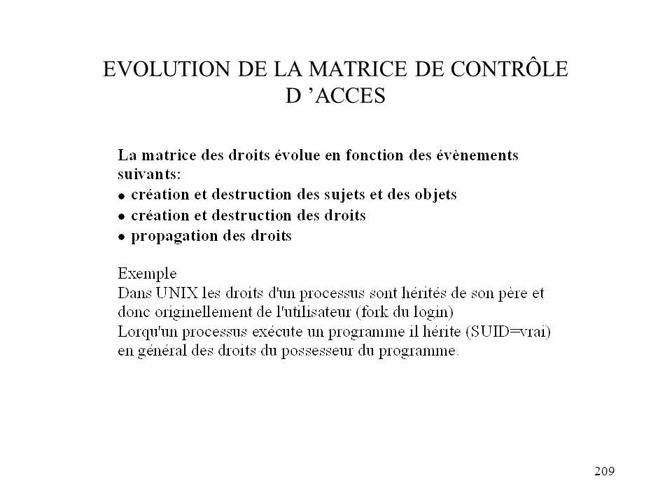 EVOLUTION DE LA MATRICE DE CONTRÔLE D 'ACCES