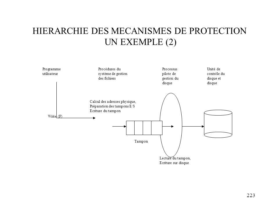 HIERARCHIE DES MECANISMES DE PROTECTION UN EXEMPLE (2)