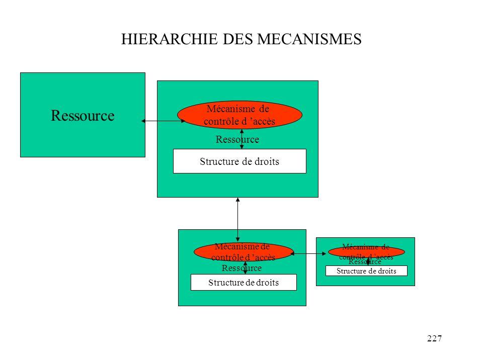 HIERARCHIE DES MECANISMES