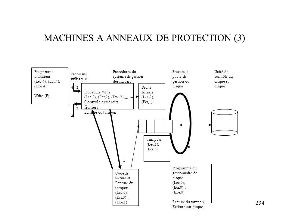 MACHINES A ANNEAUX DE PROTECTION (3)