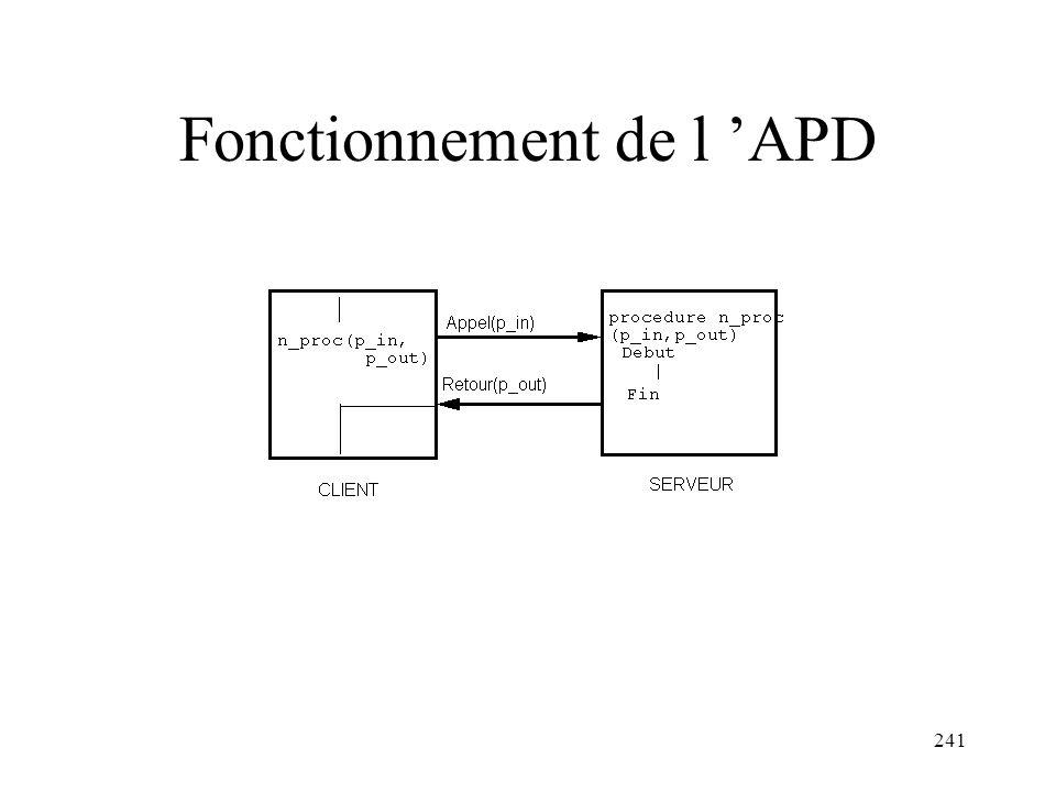 Fonctionnement de l 'APD