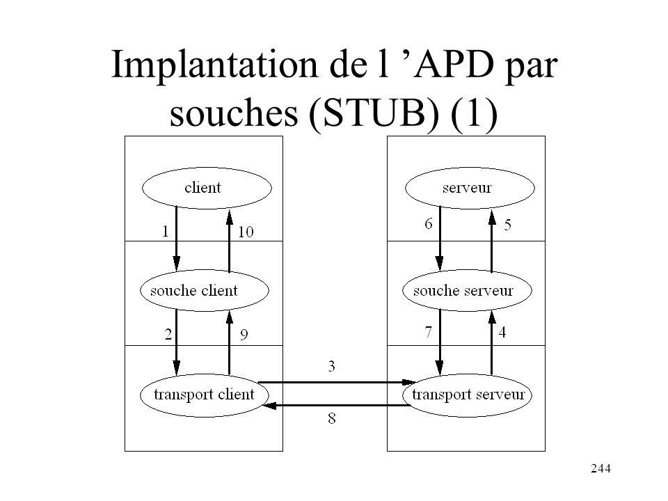 Implantation de l 'APD par souches (STUB) (1)