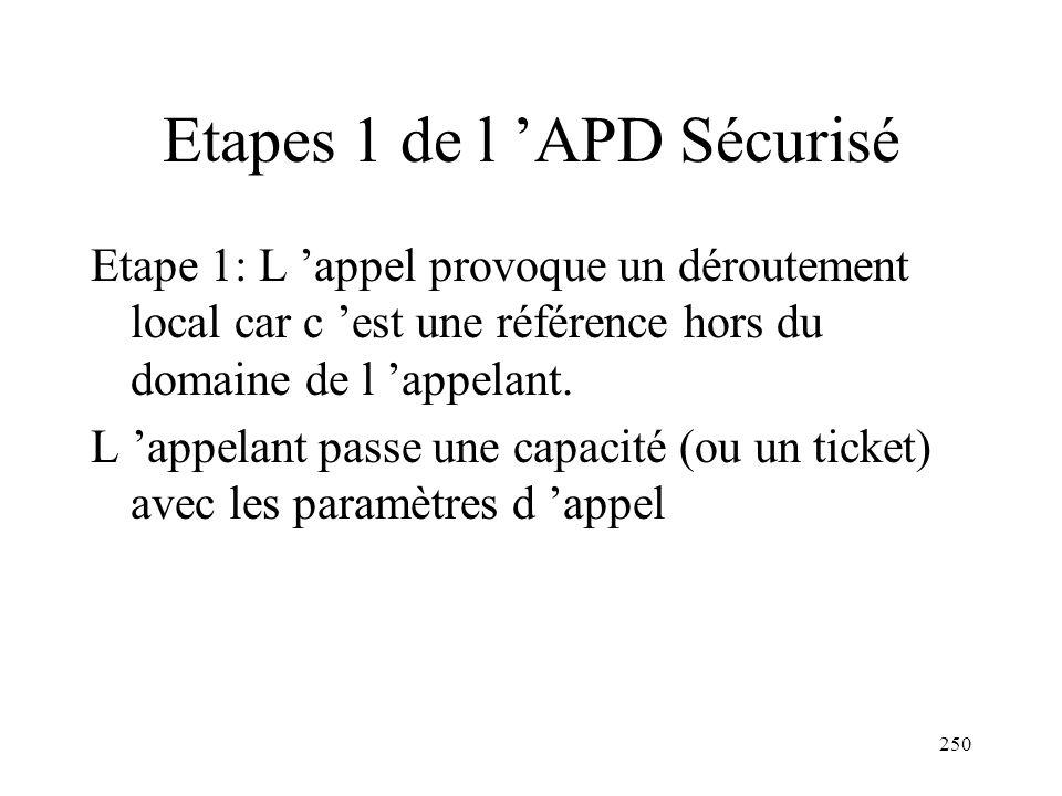 Etapes 1 de l 'APD Sécurisé
