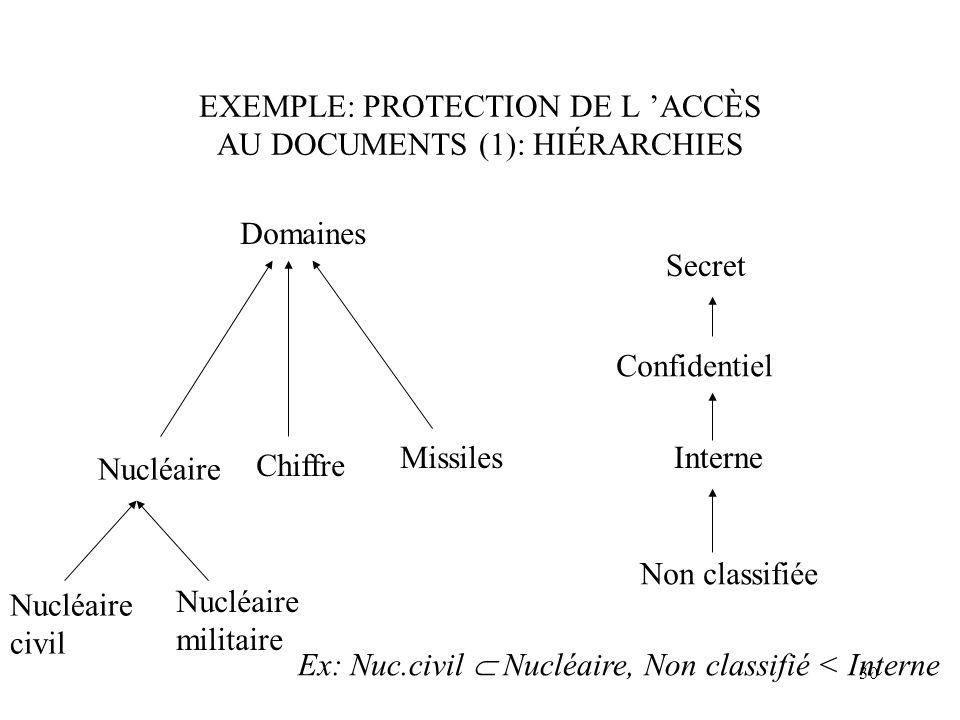 EXEMPLE: PROTECTION DE L 'ACCÈS AU DOCUMENTS (1): HIÉRARCHIES