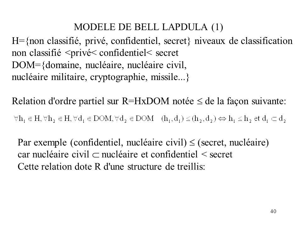 MODELE DE BELL LAPDULA (1)