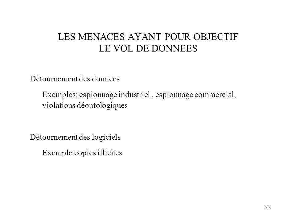 LES MENACES AYANT POUR OBJECTIF LE VOL DE DONNEES