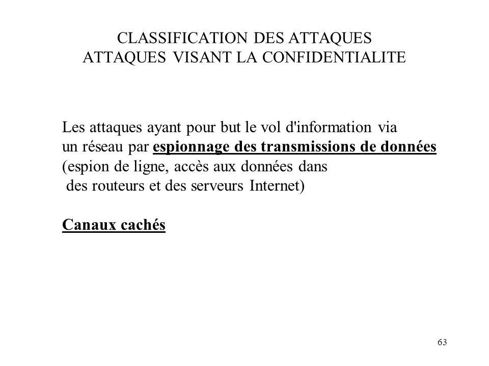 CLASSIFICATION DES ATTAQUES ATTAQUES VISANT LA CONFIDENTIALITE