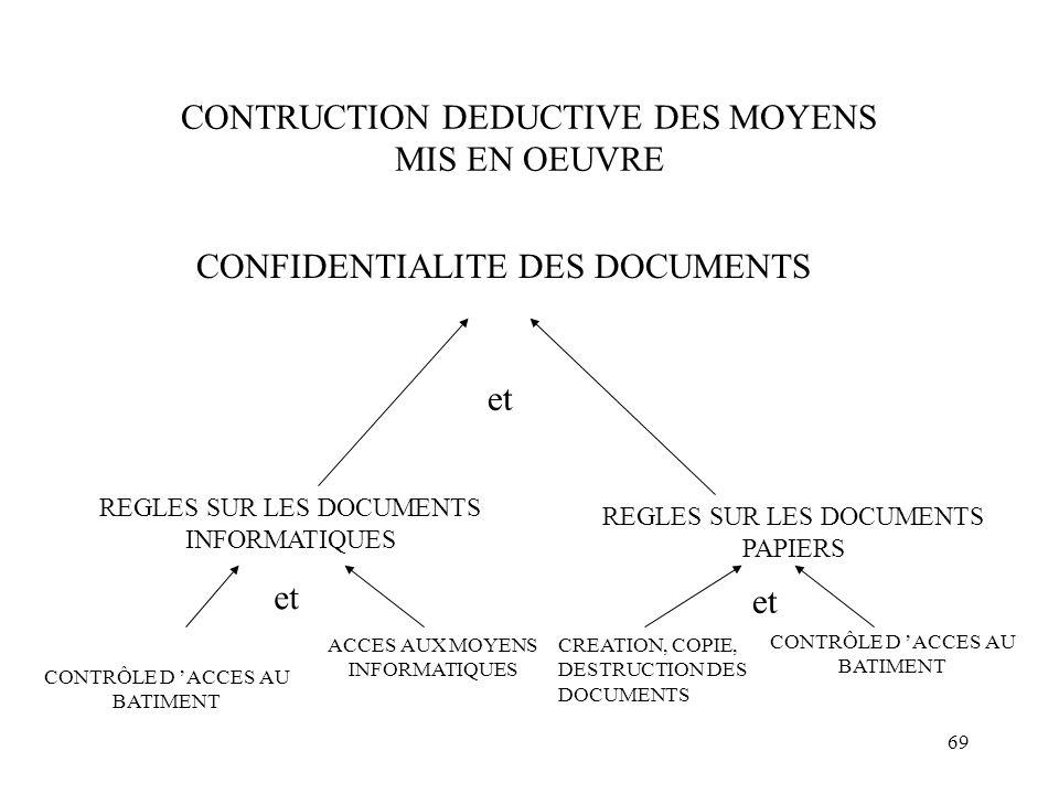 CONTRUCTION DEDUCTIVE DES MOYENS MIS EN OEUVRE