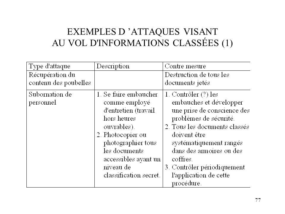 EXEMPLES D 'ATTAQUES VISANT AU VOL D INFORMATIONS CLASSÉES (1)