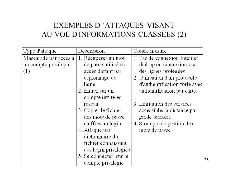EXEMPLES D 'ATTAQUES VISANT AU VOL D INFORMATIONS CLASSÉES (2)