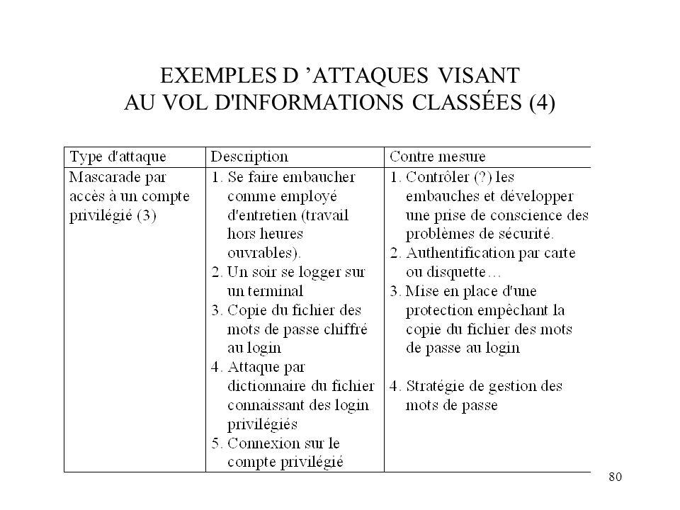 EXEMPLES D 'ATTAQUES VISANT AU VOL D INFORMATIONS CLASSÉES (4)