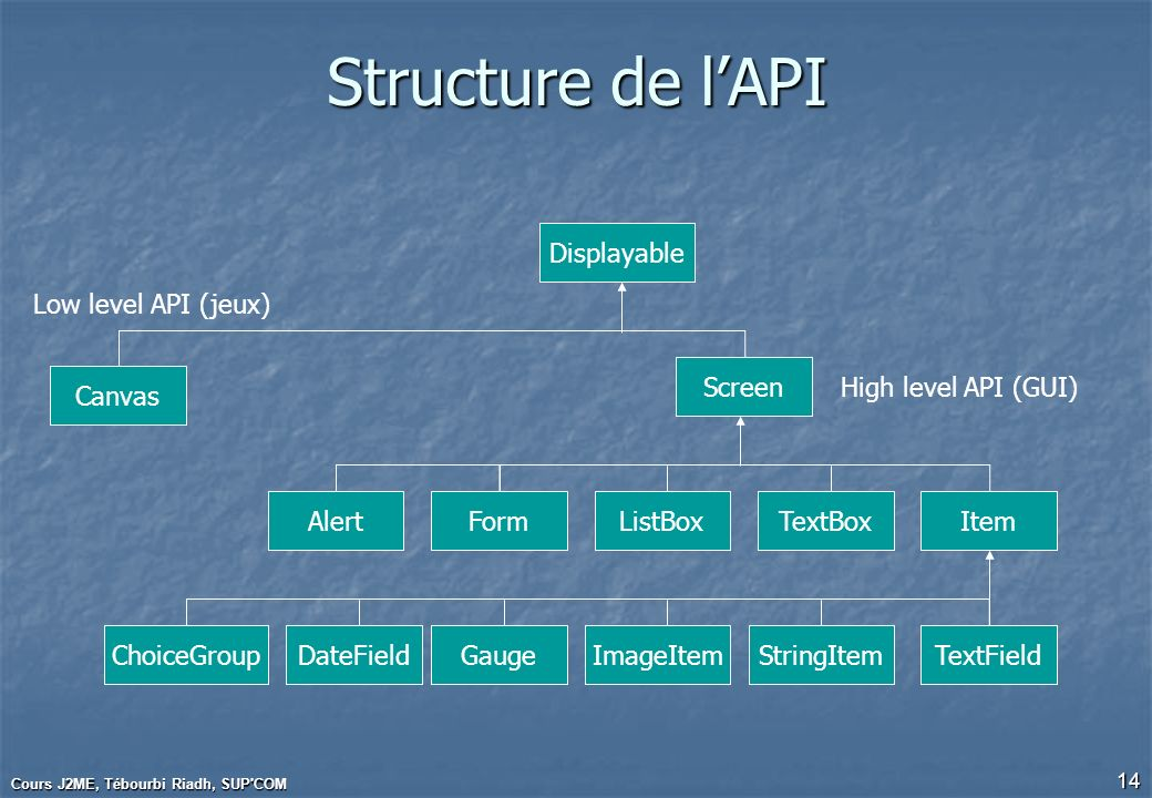 Structure de l'API Displayable Low level API (jeux) Screen Canvas