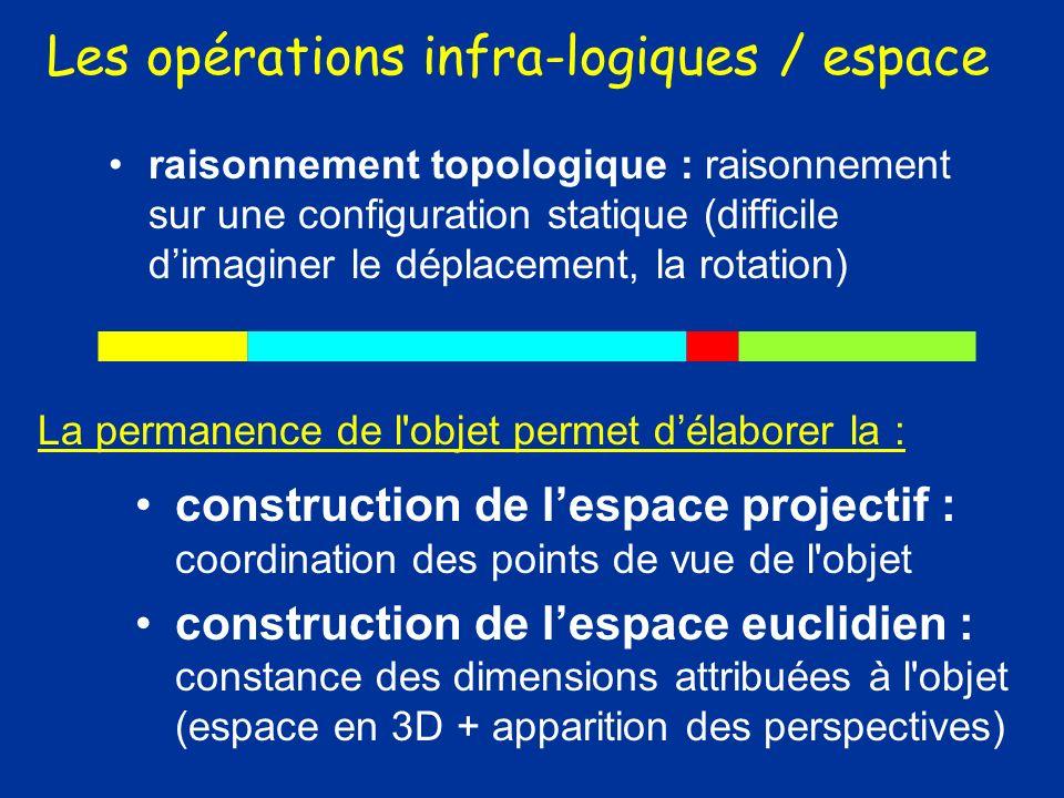 Les opérations infra-logiques / espace