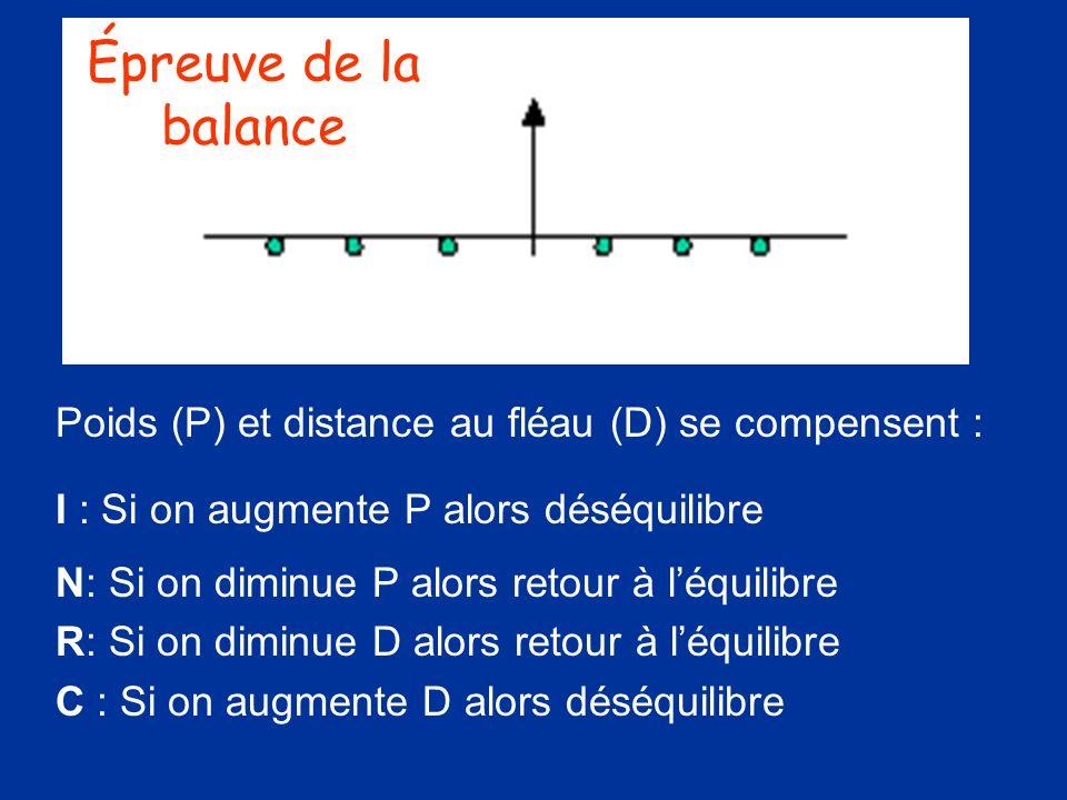 Épreuve de la balance Poids (P) et distance au fléau (D) se compensent : I : Si on augmente P alors déséquilibre.