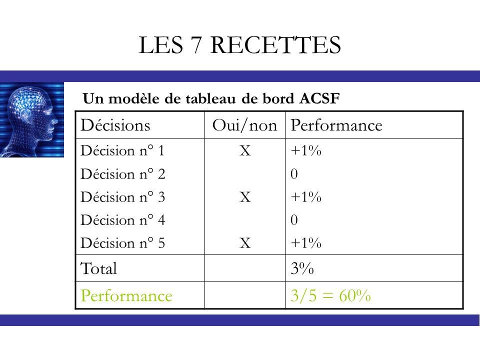 LES 7 RECETTES Décisions Oui/non Performance Total 3% 3/5 = 60%