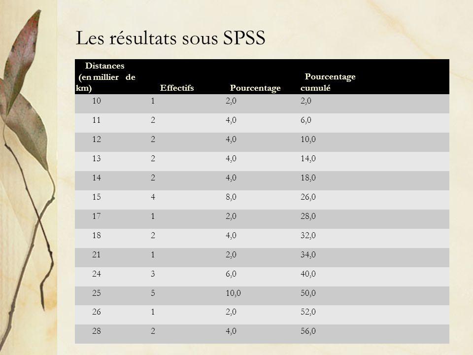 Les résultats sous SPSS