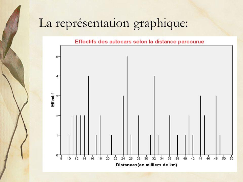 La représentation graphique: