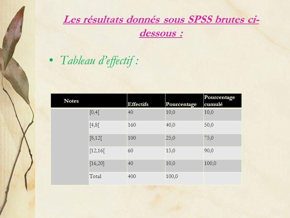 Les résultats donnés sous SPSS brutes ci-dessous :