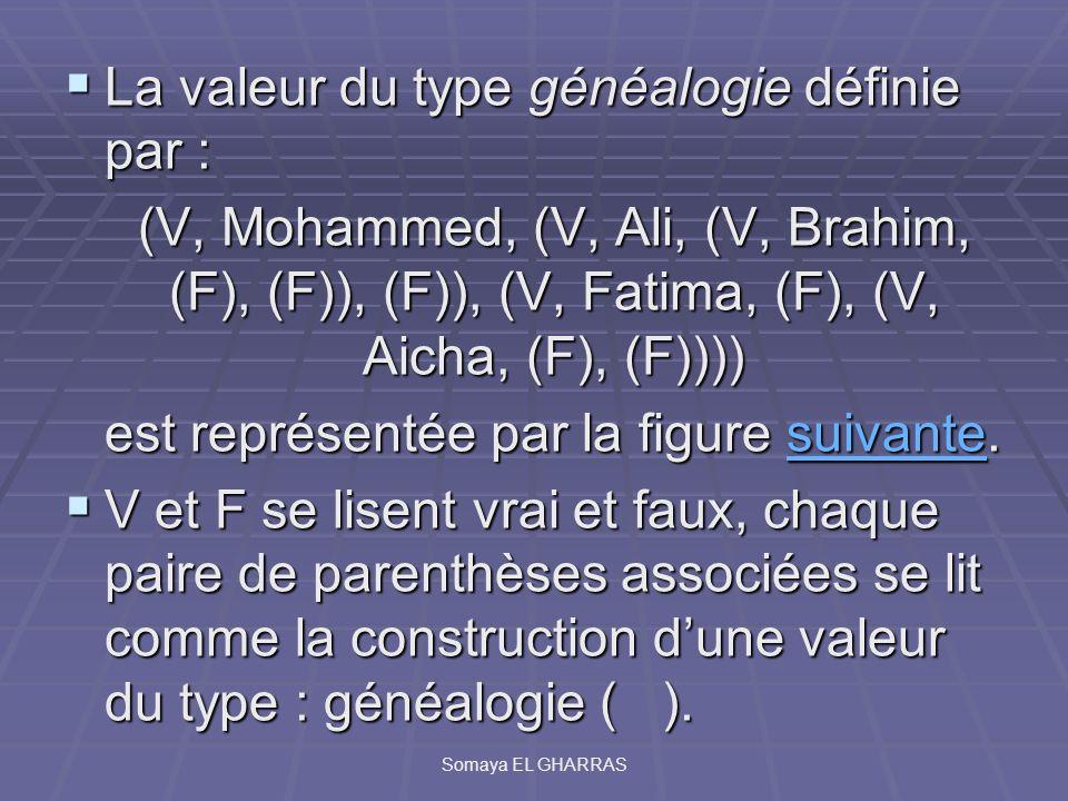 La valeur du type généalogie définie par :