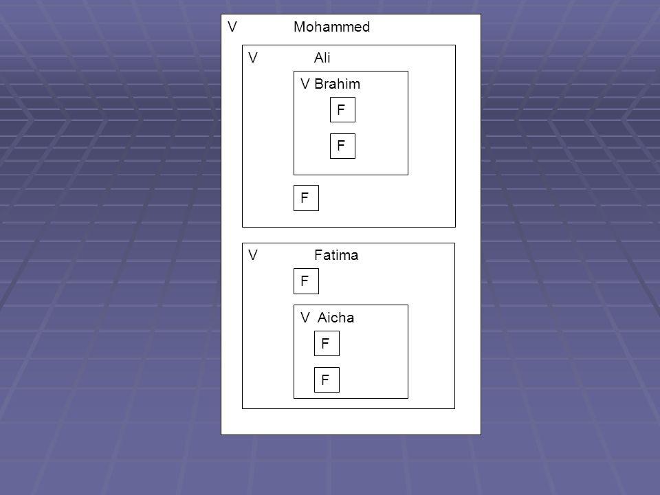 V Mohammed V Ali V Brahim F F F V Fatima F V Aicha F F