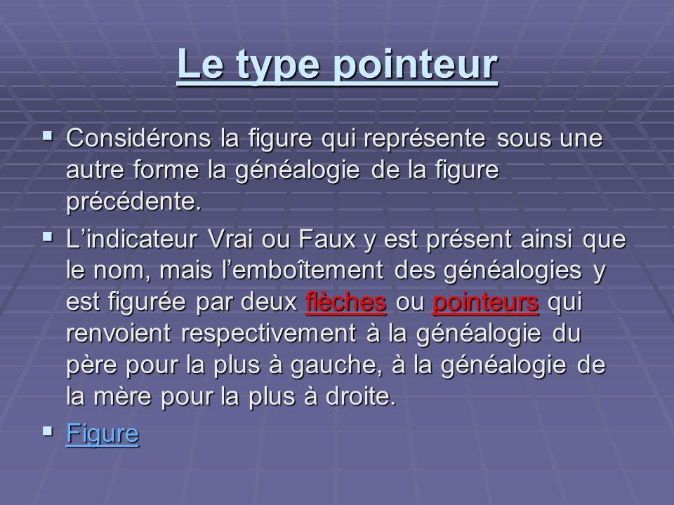 Le type pointeur Considérons la figure qui représente sous une autre forme la généalogie de la figure précédente.