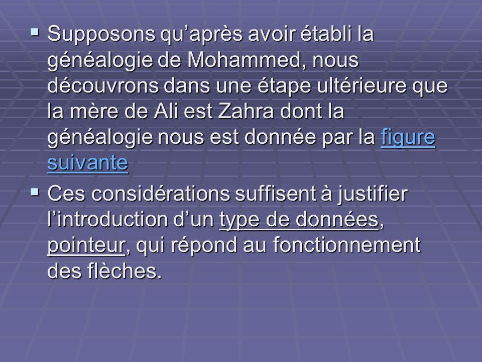 Supposons qu'après avoir établi la généalogie de Mohammed, nous découvrons dans une étape ultérieure que la mère de Ali est Zahra dont la généalogie nous est donnée par la figure suivante