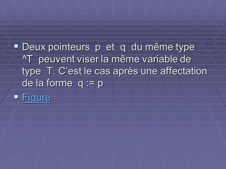 Deux pointeurs p et q du même type ^T peuvent viser la même variable de type T. C'est le cas après une affectation de la forme q := p
