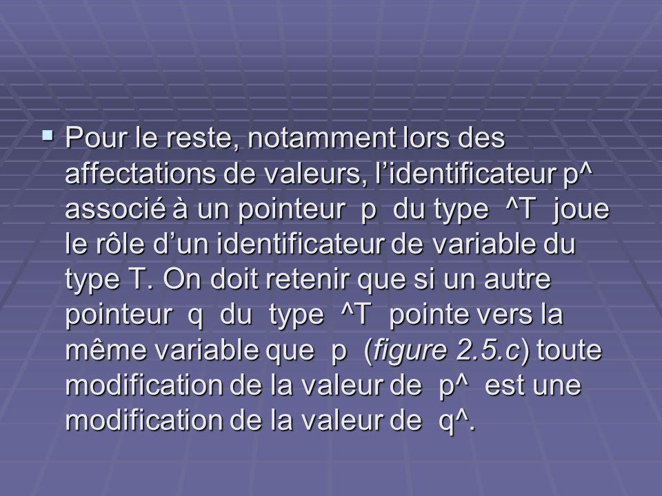 Pour le reste, notamment lors des affectations de valeurs, l'identificateur p^ associé à un pointeur p du type ^T joue le rôle d'un identificateur de variable du type T.