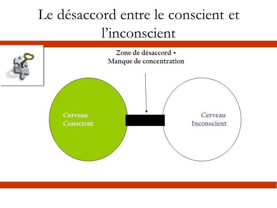 Le désaccord entre le conscient et l'inconscient